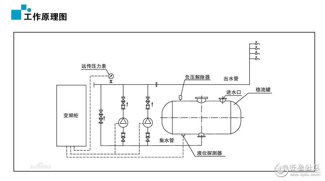 变频无塔供水设备原理.jpg