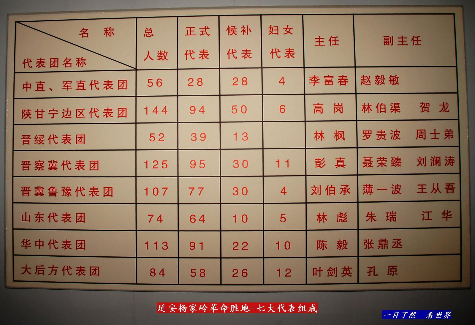 延安杨家岭革命胜地-七大代表-17-1600.jpg