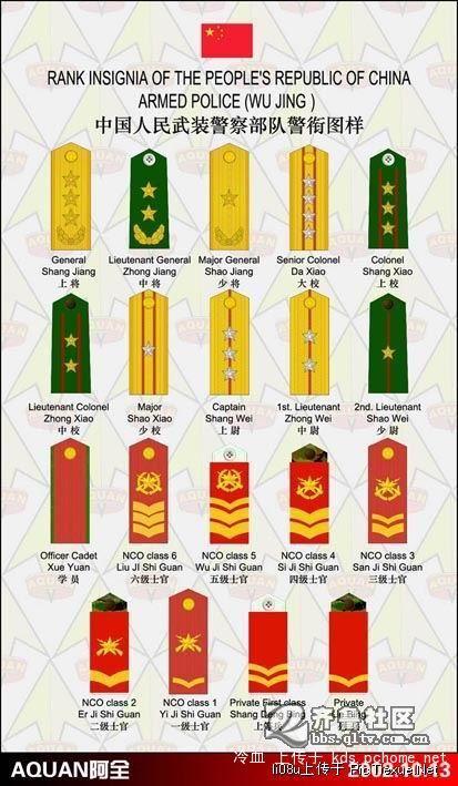 中国人民解放军军衔